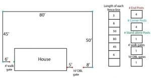 Example of a fence layout and materials list chart