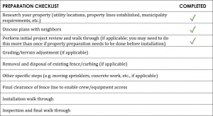 An example of a checklist for fence installation project preparation