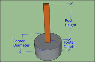A graphic of a footing for a Trex Fence post